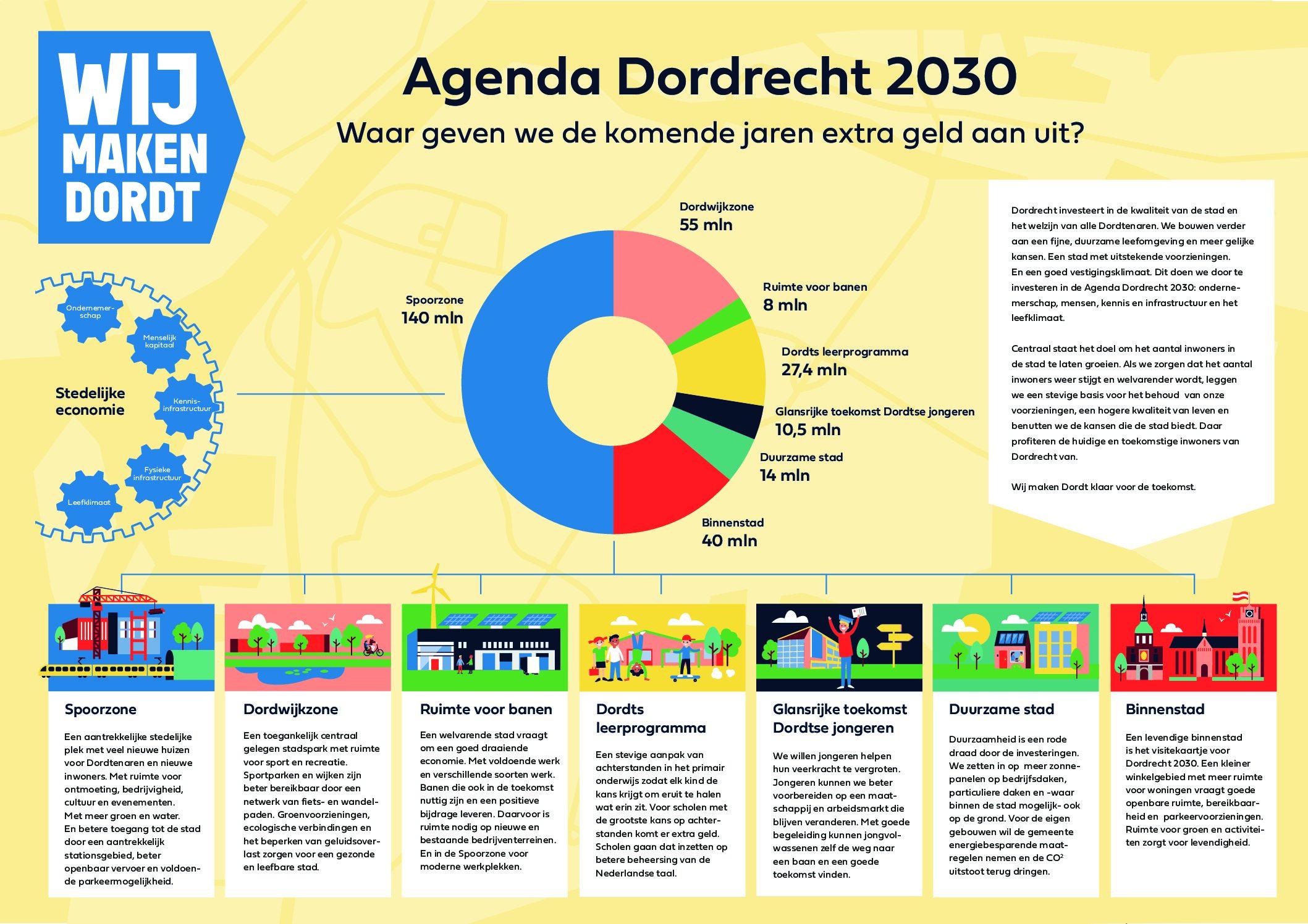 Dordrecht en de toekomst